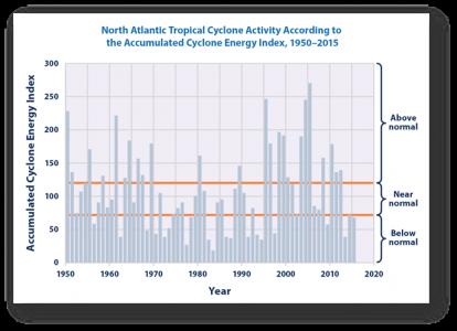 catastrophic-loss-north-atlantic-tropical-cycle-activity-1950-2015
