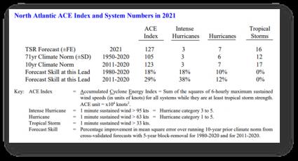 disaster-restoration-north-atlantic-ace-index-system-2021